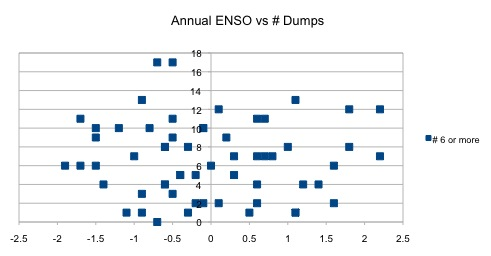 Annual Enso v. #Dumps