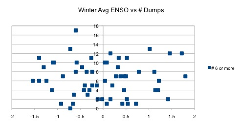 Winter ENSO v. #dumps